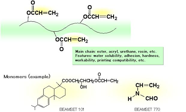 UV/EB curable resin [BEAMSET]