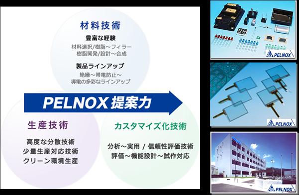 フォーミュレーション技術 (ペルノックス)