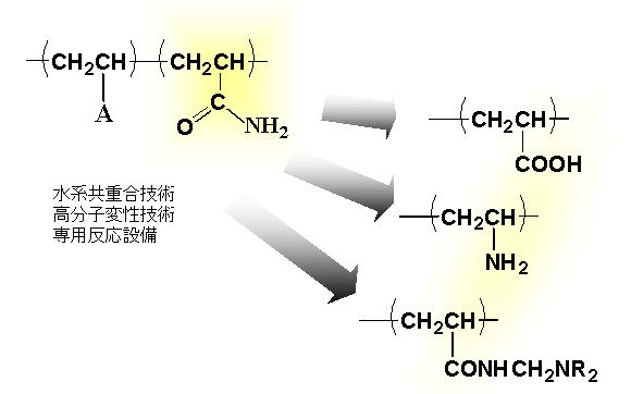 ポリアクリルアミド樹脂
