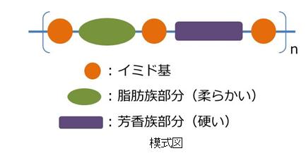 PIAD(溶剤可溶型ポリイミドワニス)
