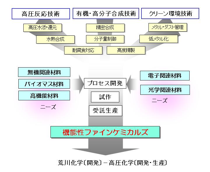 ファインケミカル受託合成 (合成、試作、受託)