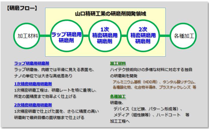 精密研磨技術 (山口精研工業)